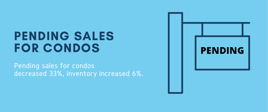 Pending sales for condos decreased 33% inventory increased 6%